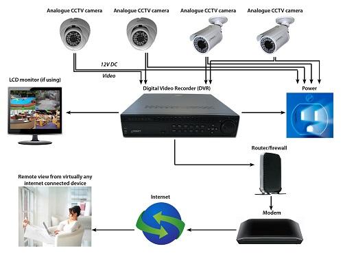systeme-videosurveillance-2
